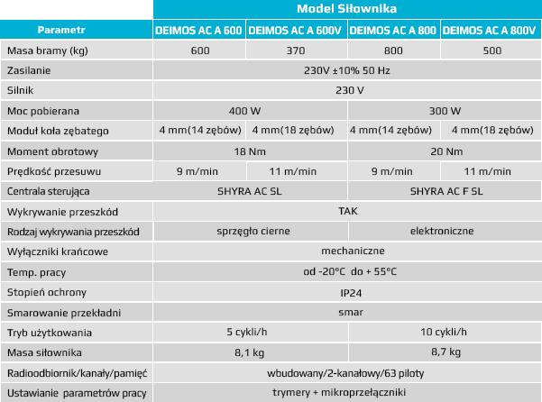 Tabela parametrów DEIMOS AC